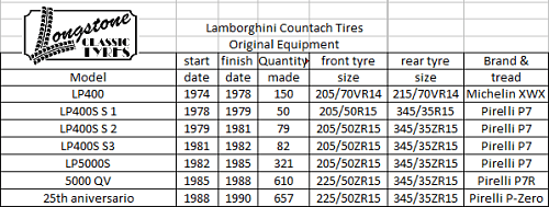Fitment Guide Countach